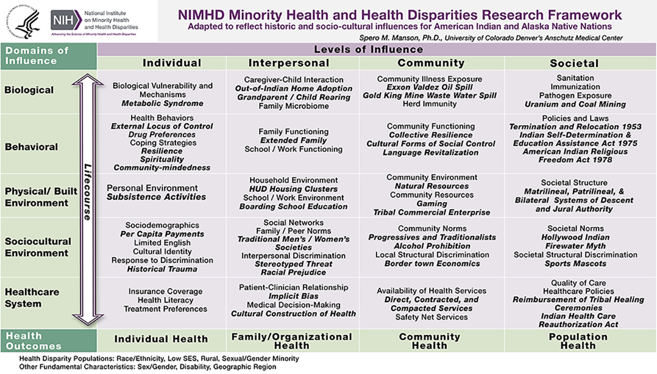 """NIMHD Minority Health and Health Disparities Research Framework (Adaptation by Spero M. Manson, Ph.D., University of Colorado) If you would like to read all the details of the cells, download the attached PDF file in the right rail."